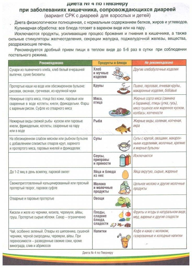 Диета 5 для детей: стол номер пять, что можно и нельзя ребенку, меню, список продуктов в таблице, правила питания | customs.news