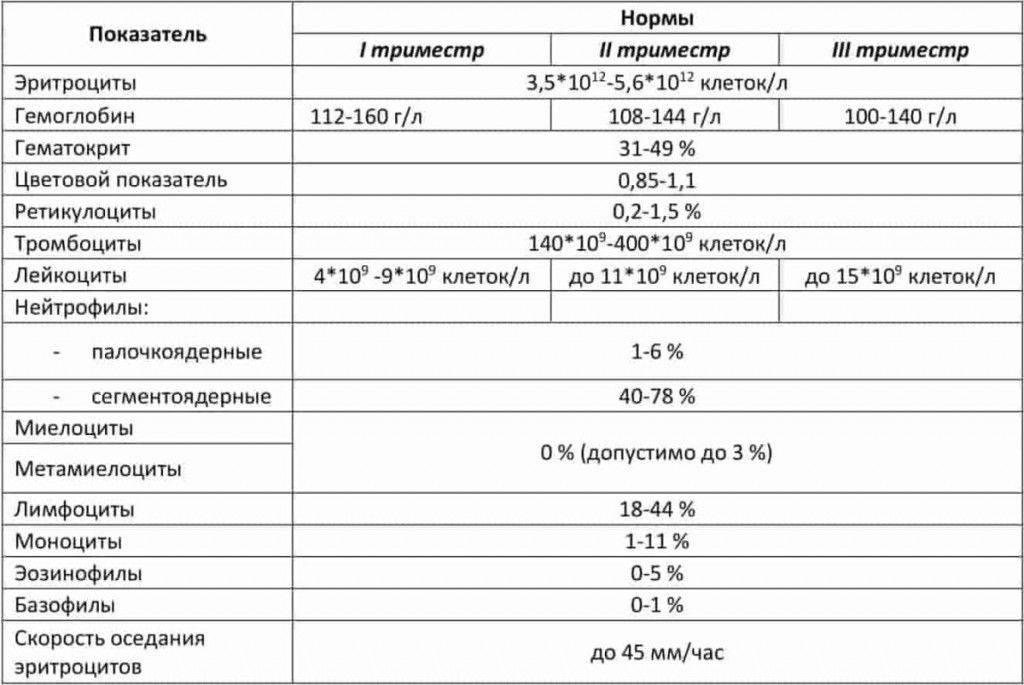 Гематокрит понижен при беременности — что показывает анализ, значение нормы и как его повысить?