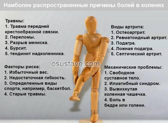 Лечение боли в колене при вставании и приседании, при спуске