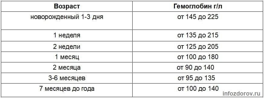 Анализ крови на гемоглобин: норма, низкий и высокий гемоглобин, расшифровка