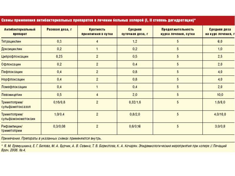 Топ 16 противовирусных препаратов - рейтинг хороших средств 2021