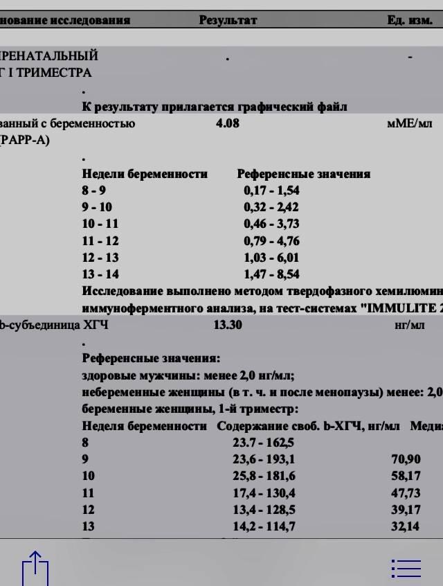 Анализ на хгч во время беременности и не только :: polismed.com