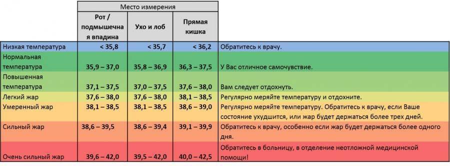 О чем расскажет базальная температура?