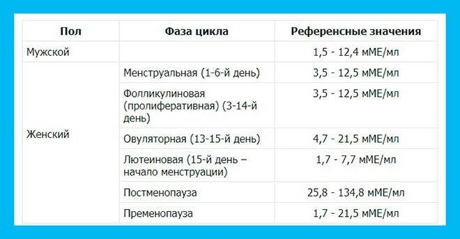 Ттг норма по возрасту в таблице у женщин, детей с расшифровками