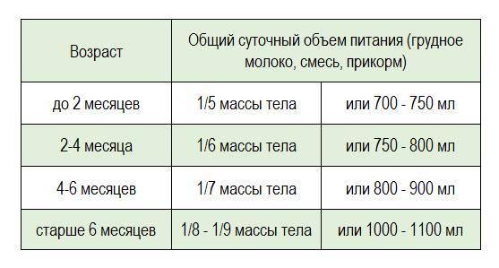 Сколько должен съедать ребенок в 3 месяца на грудном и искусственном вскармливании?