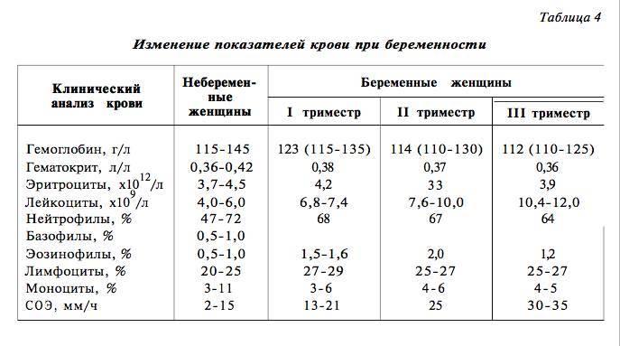 Расшифровка теста на гликированный гемоглобин у беременных: норма и отклонения