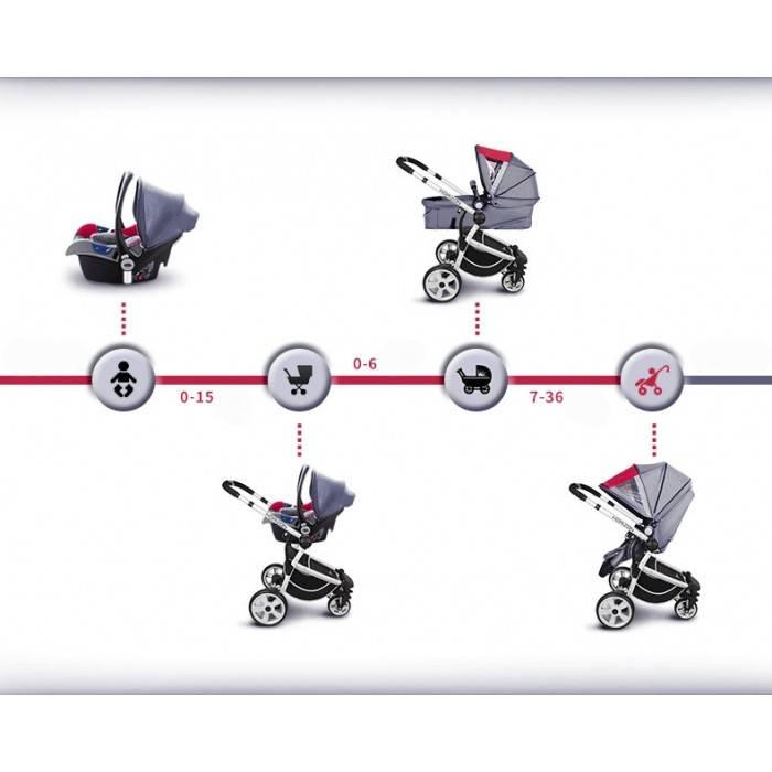 Какую выбрать коляску для новорождённого: «трансформер» или «3 в 1»