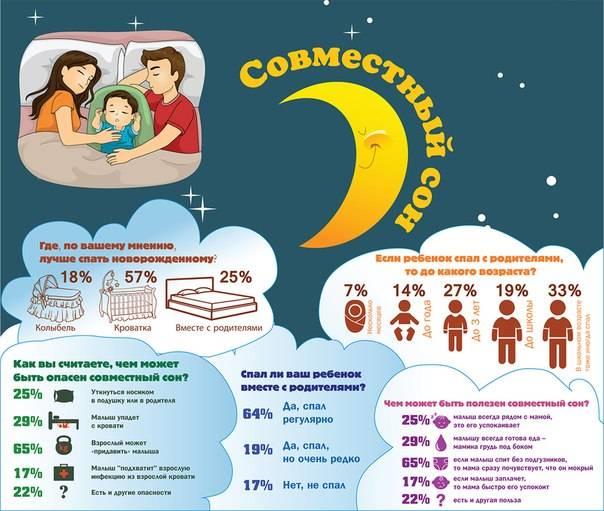 Как научить ребенка засыпать самостоятельно, без укачивания, спать днем и всю ночь