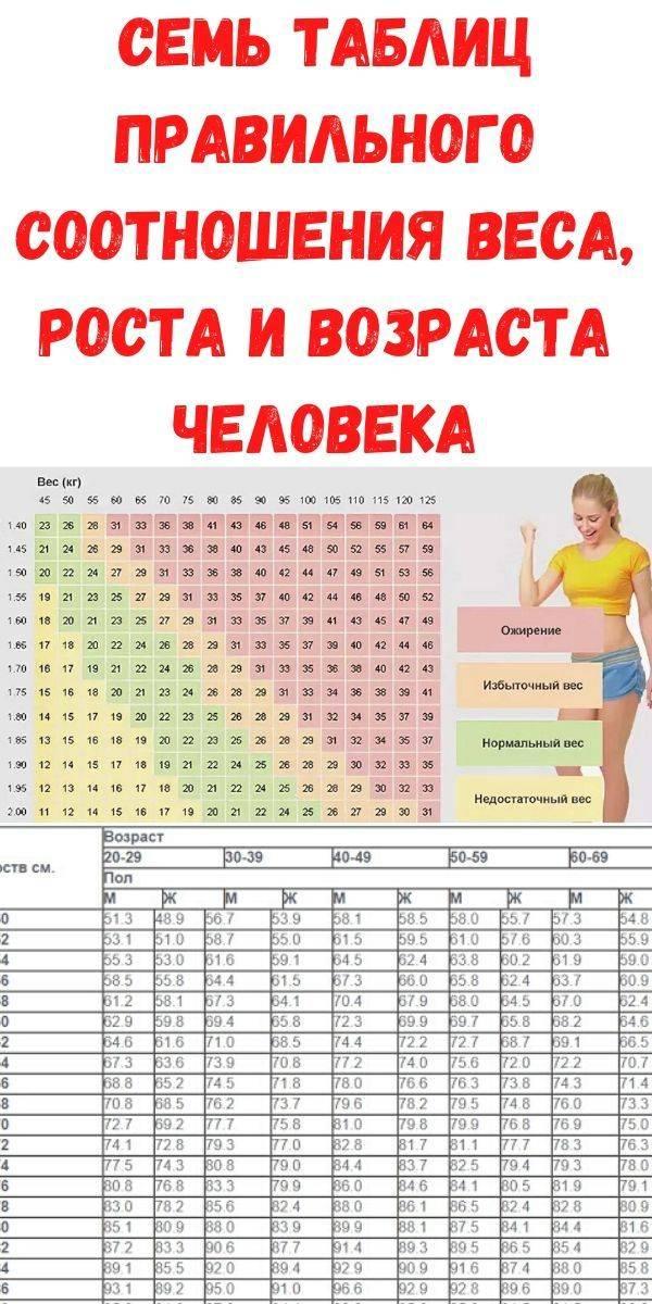 Нормальный вес ребенка. нормы по возрасту ребенка в таблице, определение нормы веса по росту ребенка.