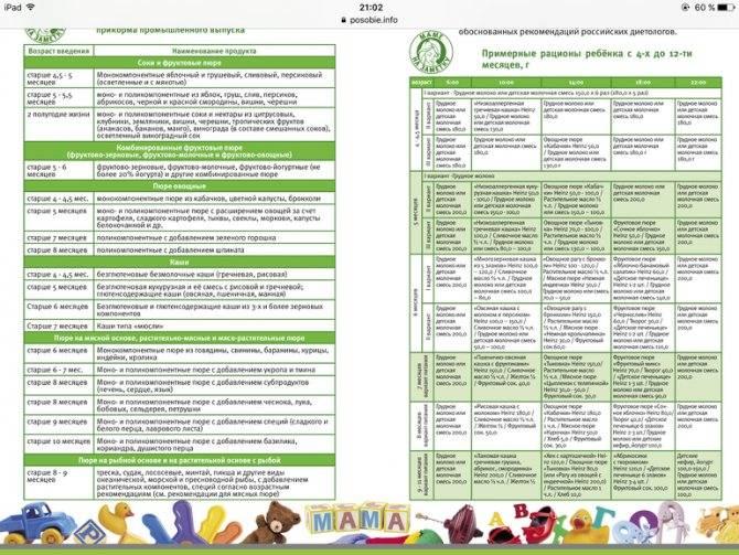 Меню на каждый день для ребенка 4-5 лет с рецептами на неделю (таблица)