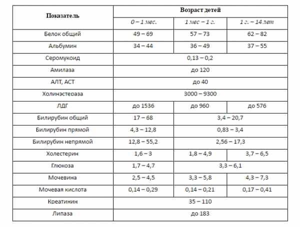 Причины повышенного и пониженного лдг в крови