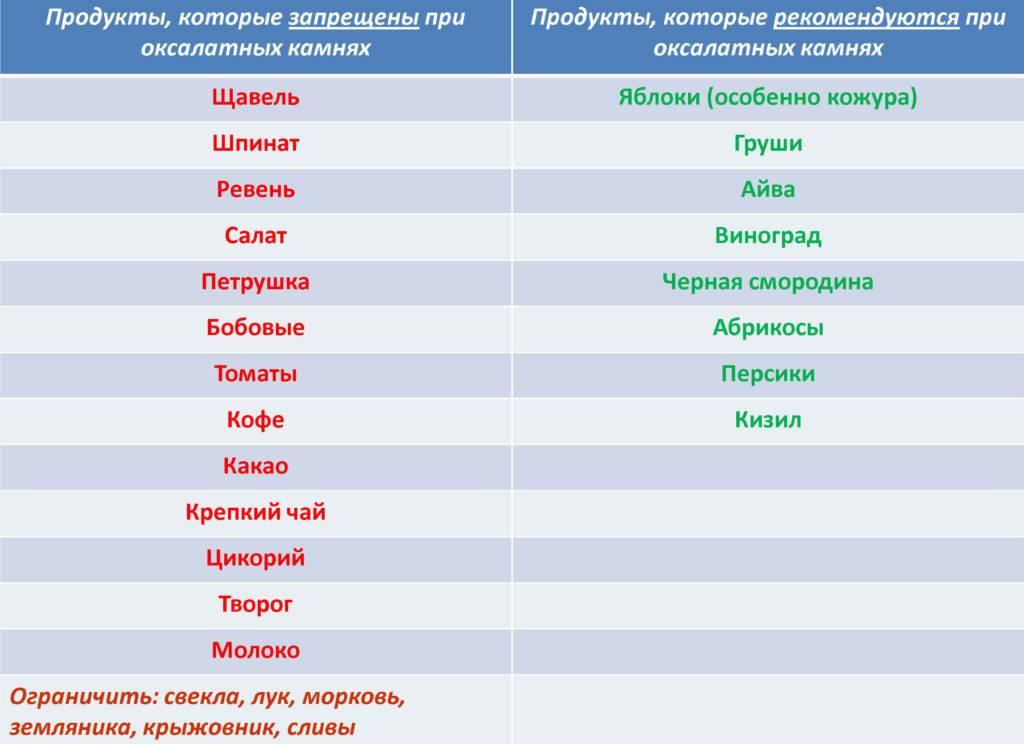 Биохимия мочи: оксалаты