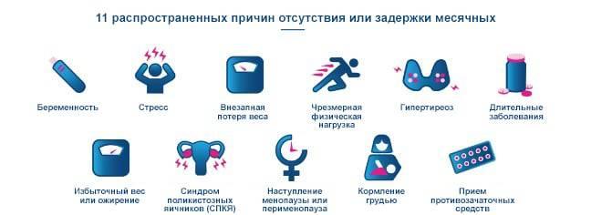 Задержка менструаций из-за физических нагрузок