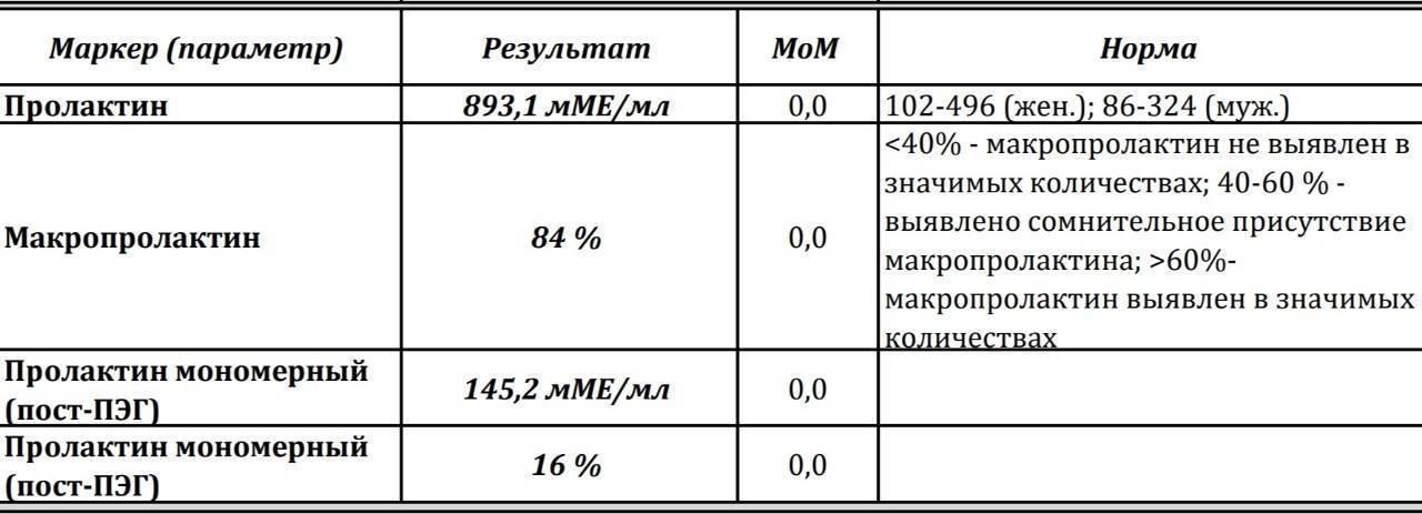 Пролактин мономерный и макропролактин: в чем разница, какова норма, почему уровень гормонов повышен?