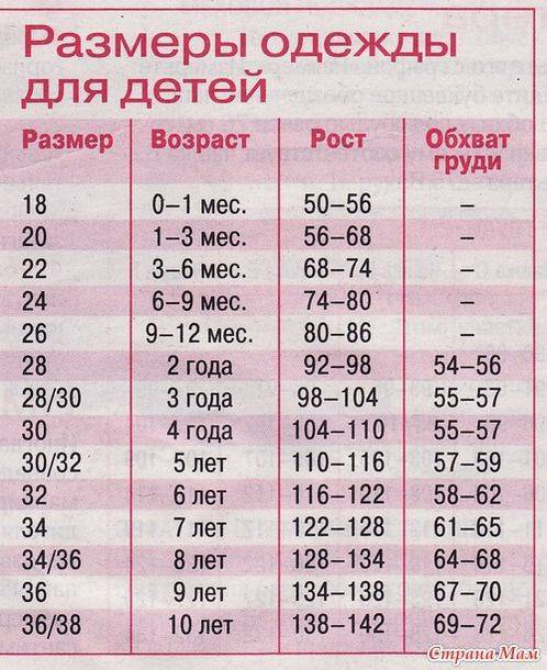 Детские размеры одежды: таблица по росту и возрасту от 0 до 16 лет, калькулятор | покупки | vpolozhenii.com
