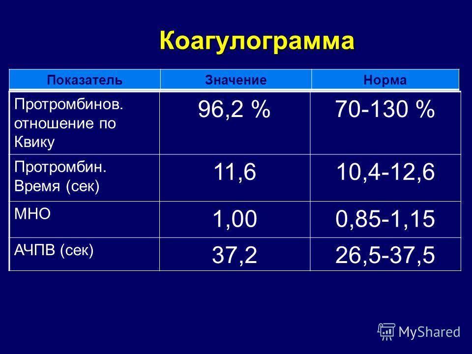 Система гемостаза (скрининг)