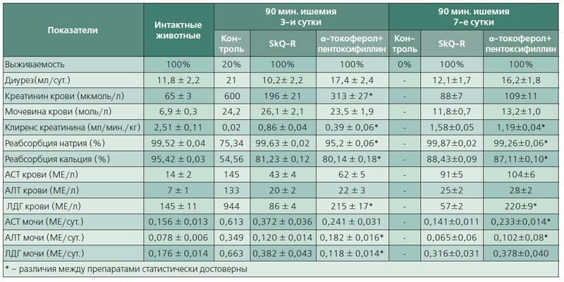Анализ на креатинин у детей | детские анализы в медицинской лаборатории эндомедлаб  (г. москва, м. дмитровское, м. борисово)