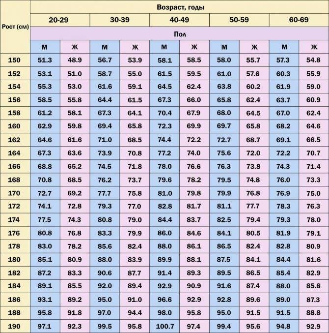 Калькулятор роста и веса девочек