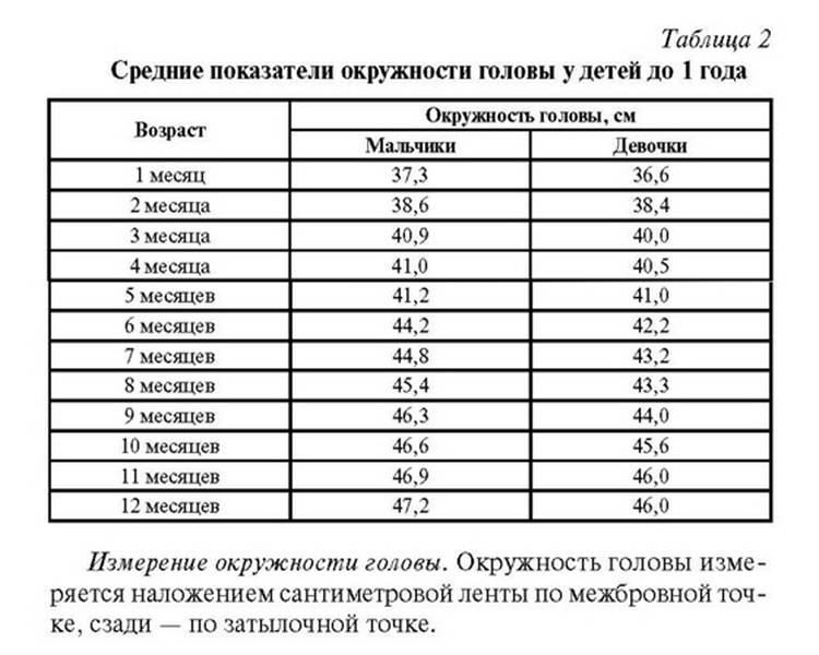 Оценка физического развития ребенка: таблицы норм веса, роста, окружности груди и головы