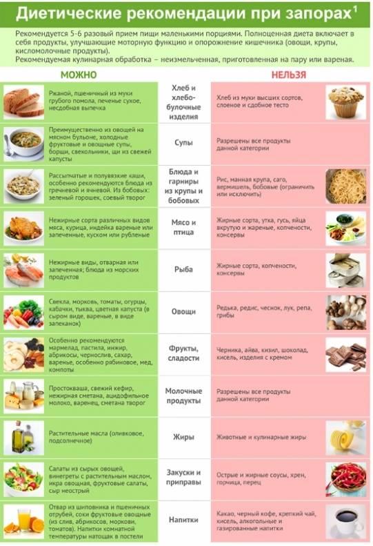 Урологическая диета: что можно и нельзя есть при урологических заболеваниях | университетская клиника
