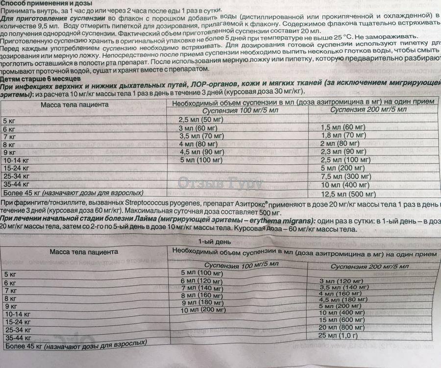 Вильпрафен гранулы для приготовления суспензии для приема внутрь 125 мг/5 мл флакон 15 г   (astellas pharma [астеллас фарма]) - купить в аптеке по цене 386 руб., инструкция по применению, описание, аналоги