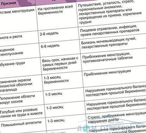 Анализ крови на хгч. определение беременности. хорионический гонадотропин: расшифровка результатов анализа