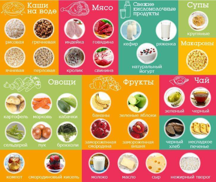 Питание кормящей мамы по месяцам таблица подробная