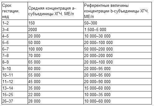 Анализ крови на хгч (бета-хорионический гонадотропин человека): уровень и нормы для женщин на разных сроках (подробная таблица с уровнями хгч по неделям беременности)