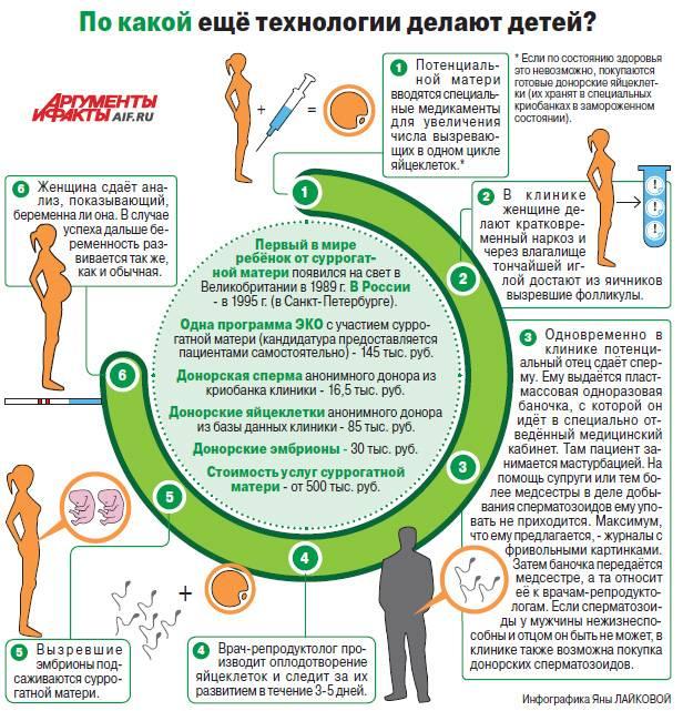 Защита прав биологических родителей и суррогатной матери по договору о суррогатном материнстве