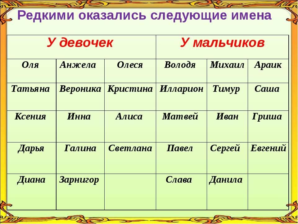Красивые имена для девочек современные в 2021 году: редкие, по месяцам, популярные, рожденных, в россии, модные