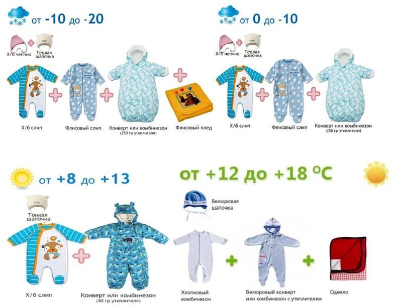 Новость: как одеть ребенка по погоде – от рождения до школы