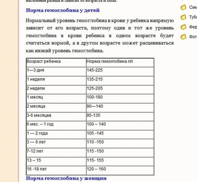 Гемоглобин у детей — значения нормы и причины отклонений, терапия — med-anketa.ru