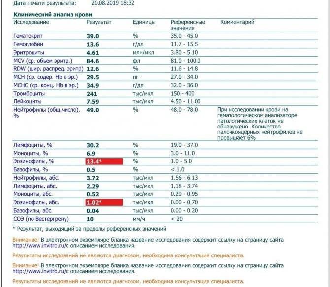Повышенные и сниженные тромбоциты в крови