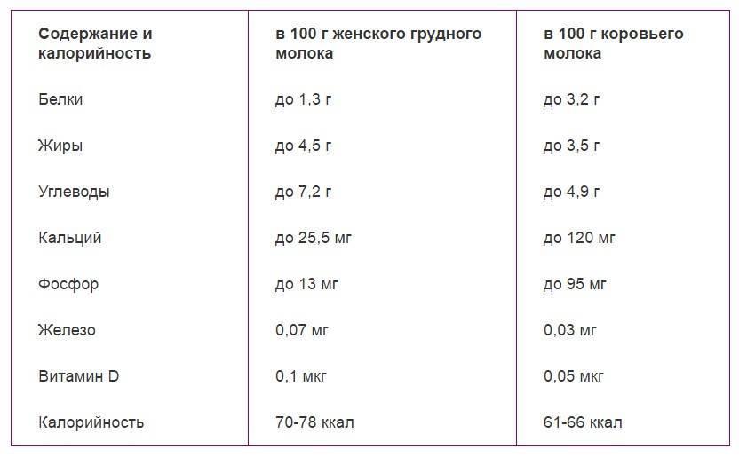 Состав грудного молока женщины: таблица калорийности и бжу