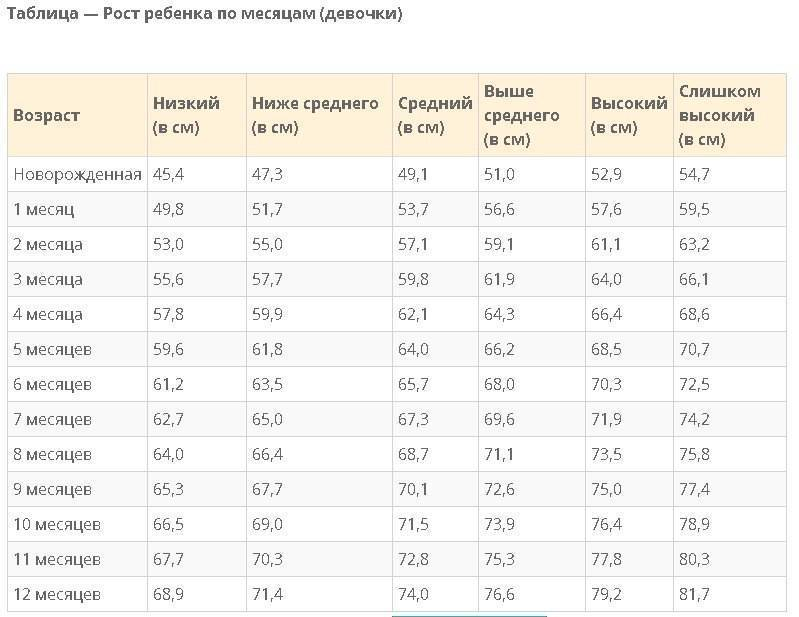 Набор веса у грудничков по месяцам таблица