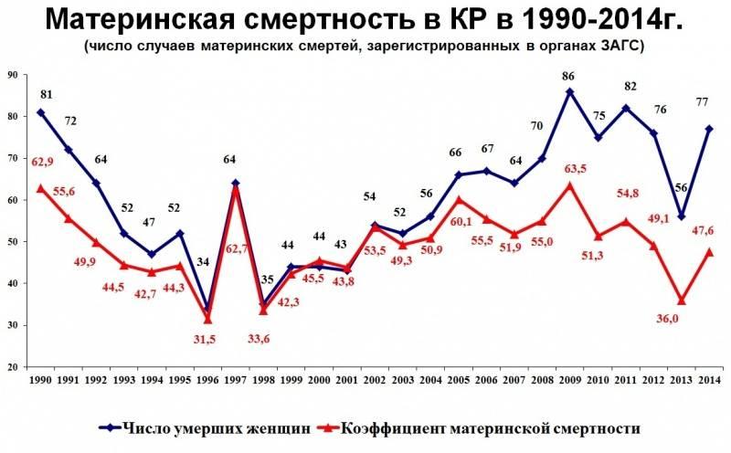Материнская смертность: кто виноват | рабочий университет им. и.б. хлебникова