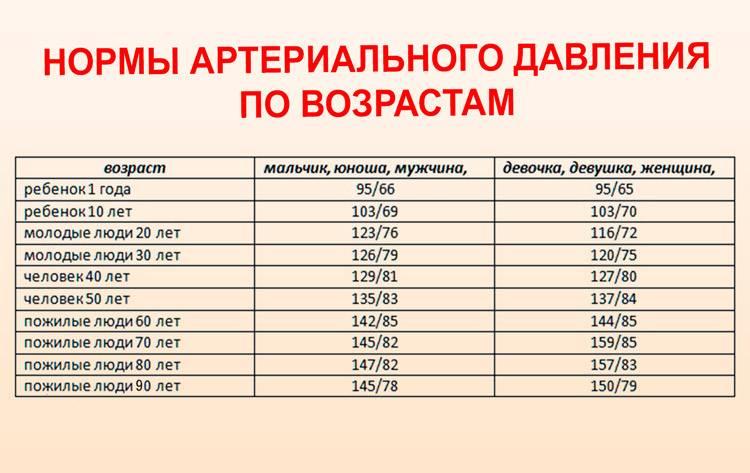 Норма давления у детей: таблица по возрасту, обзор возможных отклонений