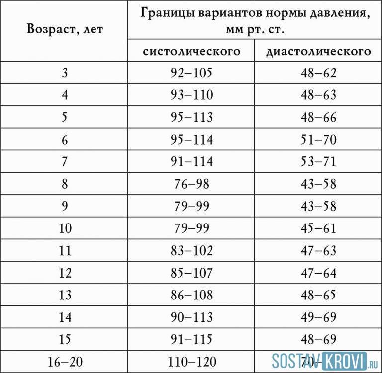 Нормы артериального давления у детей в семь, восемь лет и таблица по другим возрастам - мбуз медико-санитарная часть масложиркомбинат краснодарский г. краснодар