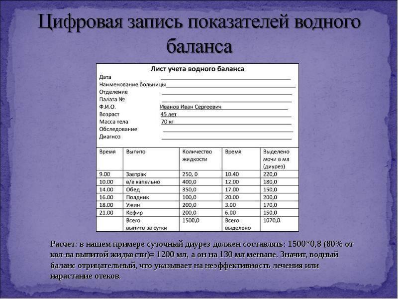 Суточный диурез при беременности в норме составляет: таблица и правила сбора - детская клиническая больница г. улан-удэ
