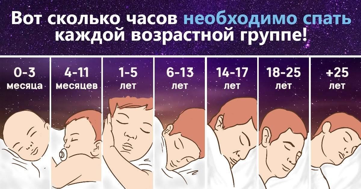 Время дневного сна у младенцев