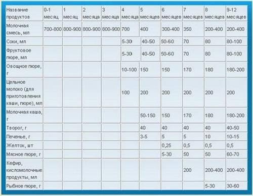 Грудное вскармливание в 7 месяцев: нюансы и рекомендации