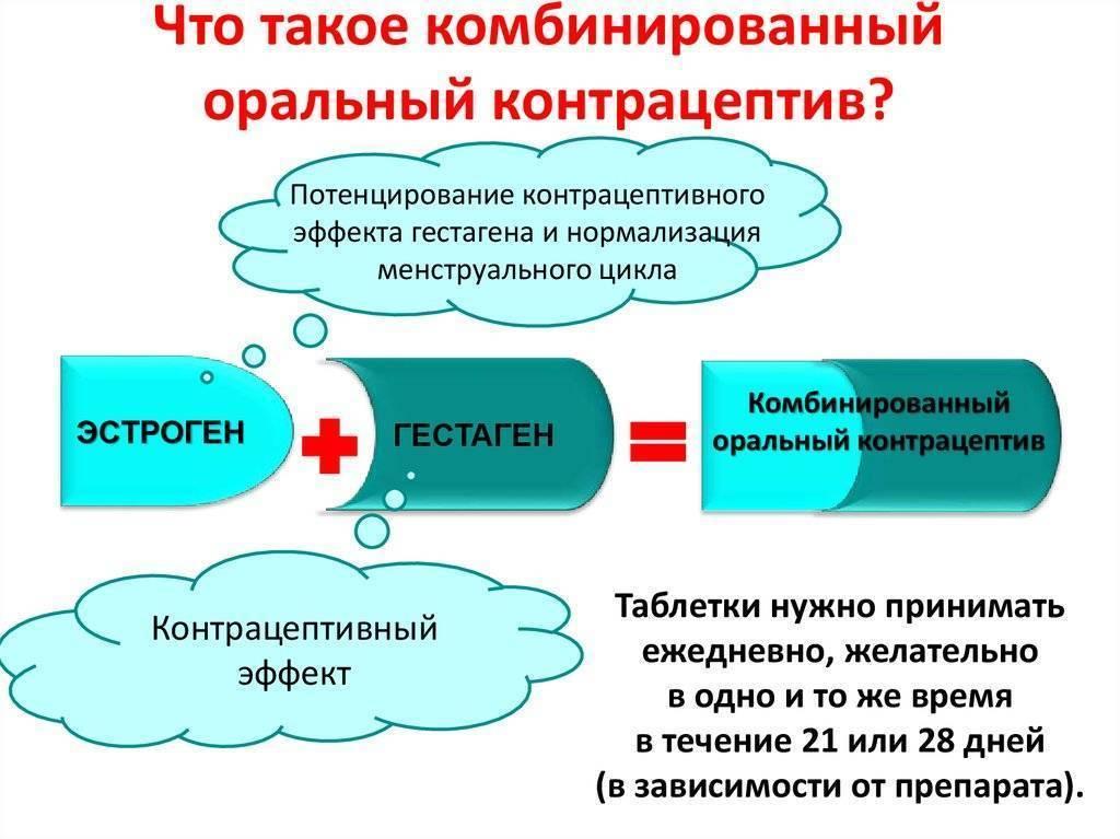 Противозачаточные таблетки - все про комбинированные оральные контрацептивы на контрацепция.ру