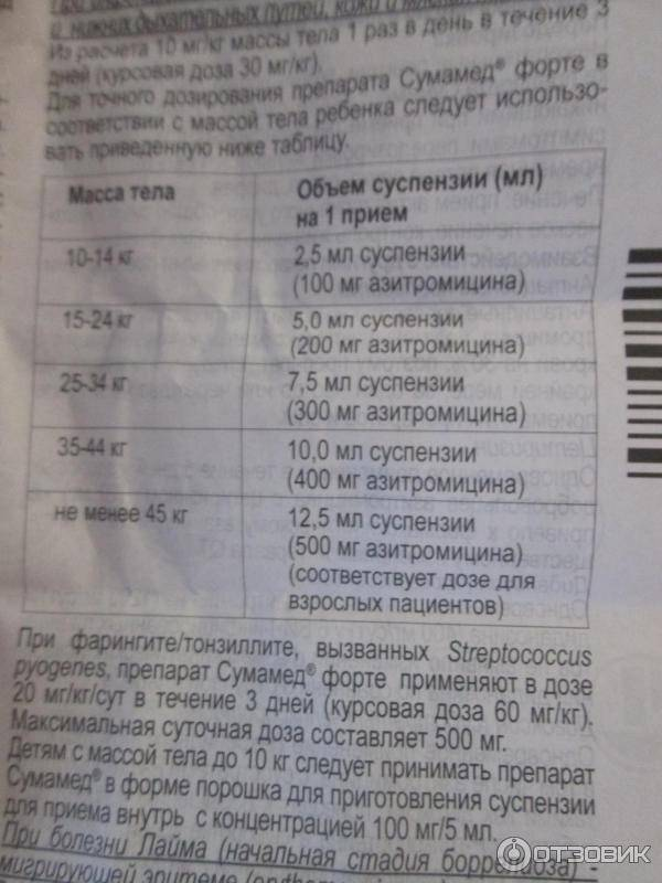 Азитромицин таблетки покрытые пленочной оболочкой 125 мг 6 шт.