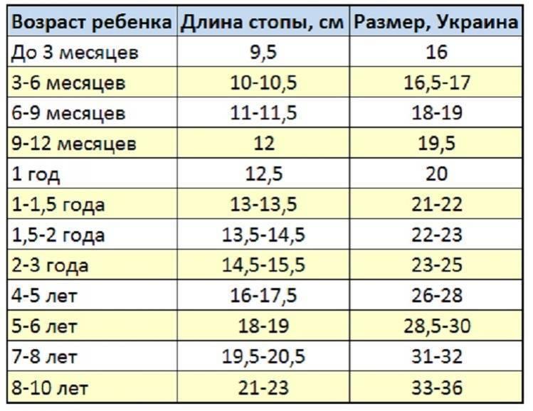 Размер обуви детей по возрасту и способы его определения