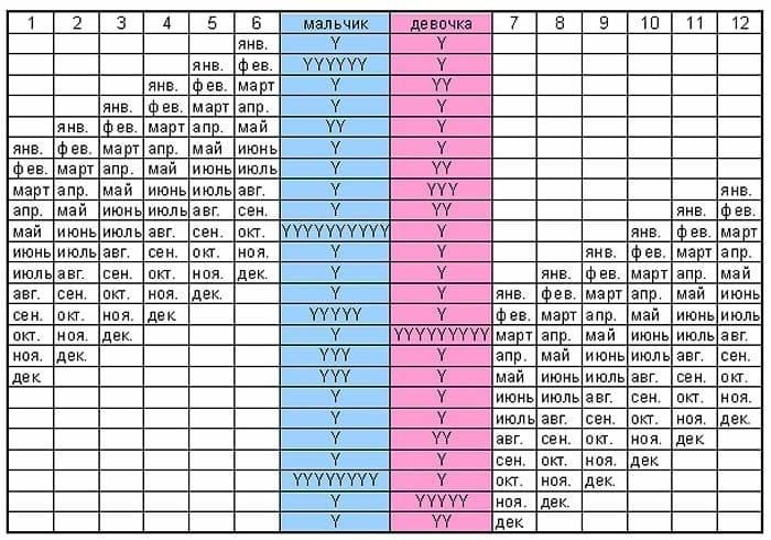 Как зачать мальчика на 100 процентов: рассчитать по онлайн календарю овуляции (калькулятору), по таблицам, по дате рождения, позы и диета, чтобы забеременеть мальчиком