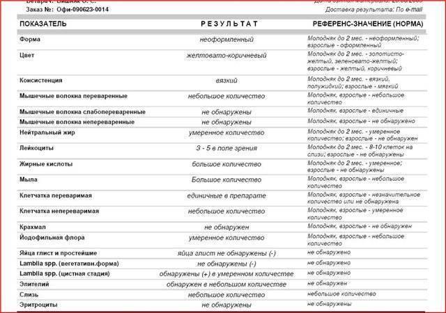 Копрологическое исследование у детей - медицинский портал eurolab