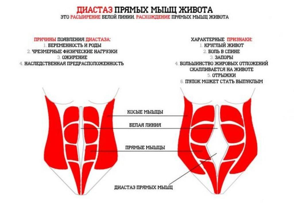 Тянет низ живота после месячных – причины тянущих болей внизу живота после менструации — медицинский женский центр в москве