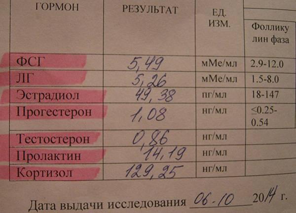 Анализы на гормоны: когда нужно сдавать * клиника диана в санкт-петербурге