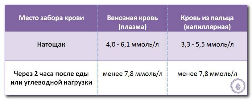 Уровень глюкозыво время беременности