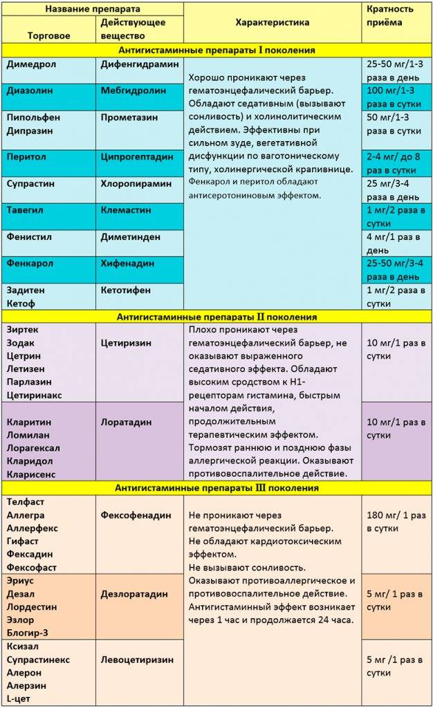 Выбор таблеток от аллергии